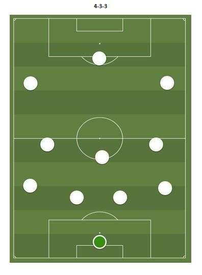il 4-3-3 utilizzato da Zidane con il suo real madrid