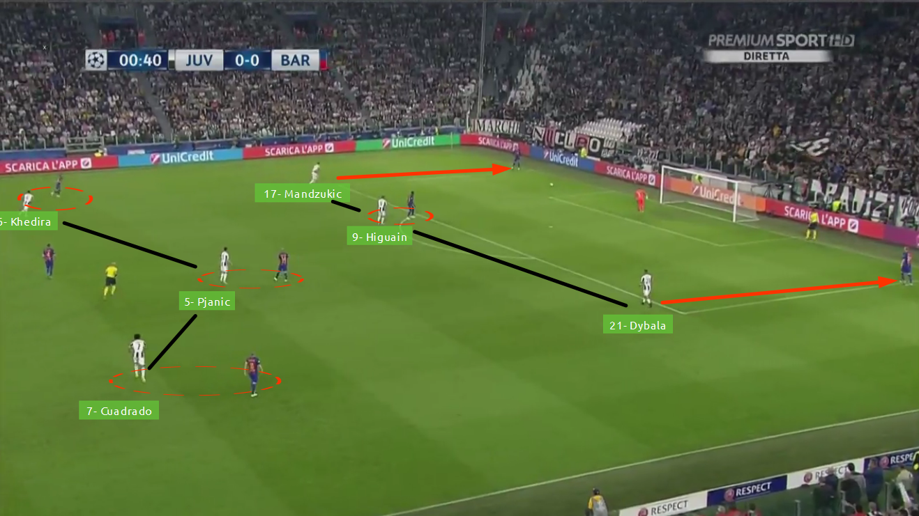Pressing Juventus