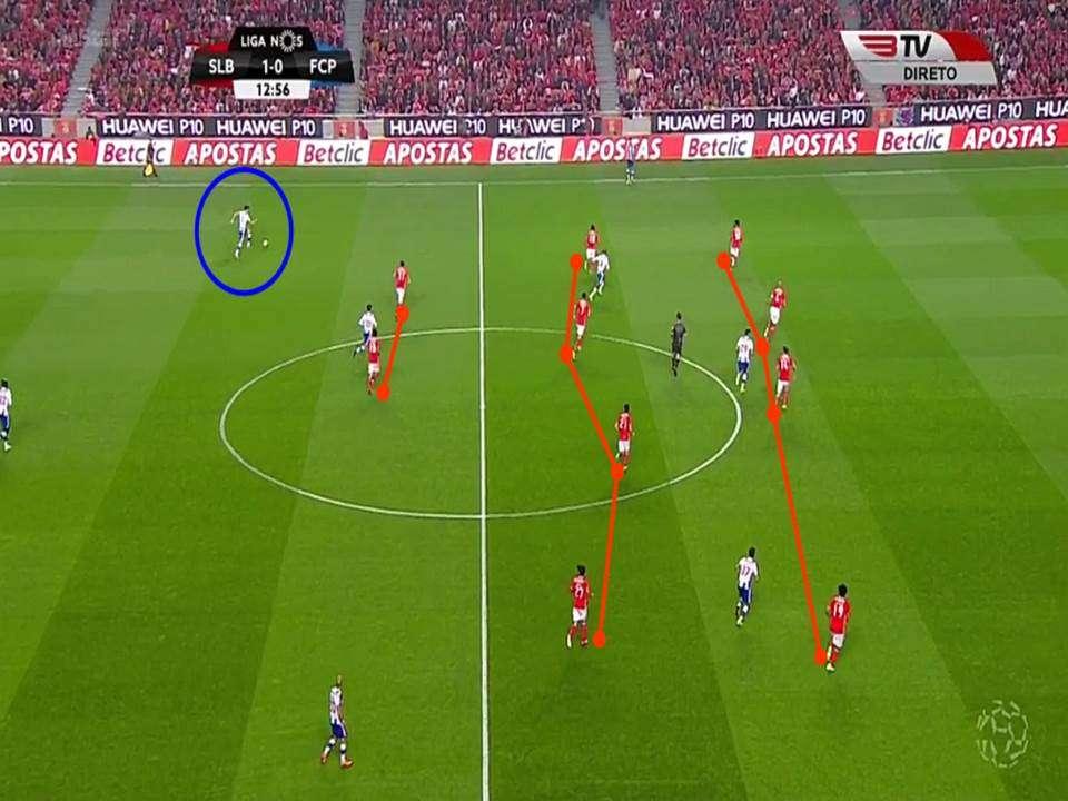 fase offensiva con il 4-4-2 per il benfica di Rui Vitorio