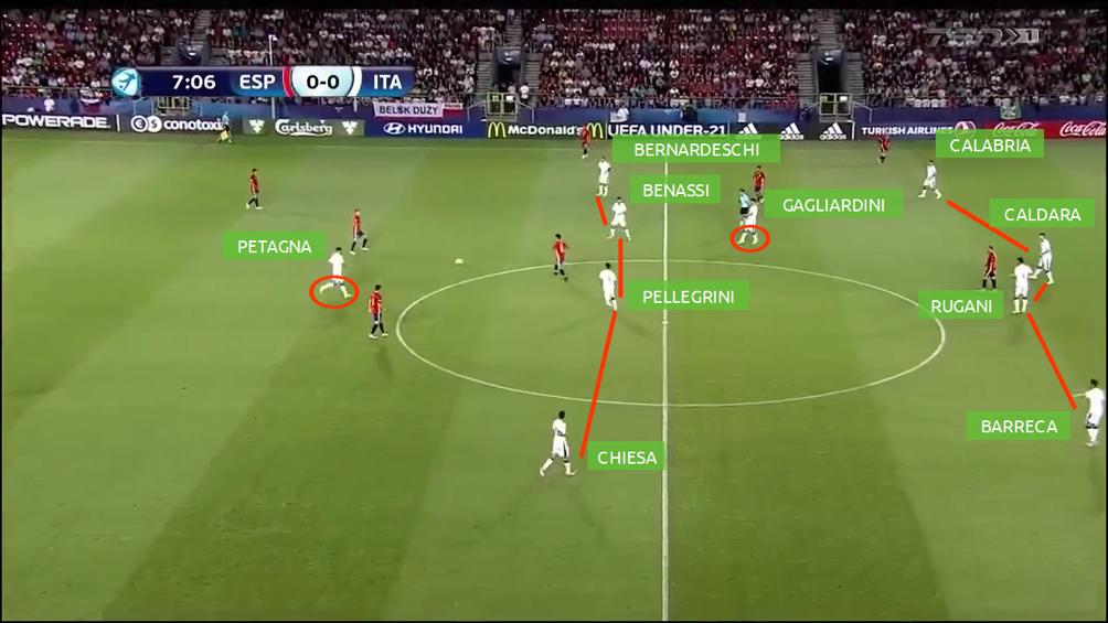 italia in fase difensiva