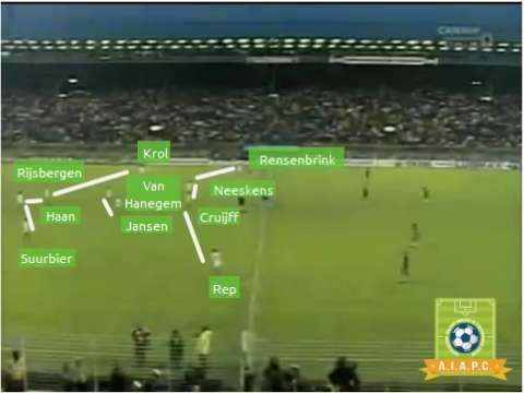 fase tattica e sistema di gioco dell'olanda di michels e cruyff