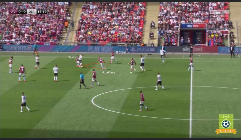 Fase tattica di non possesso e marcatura a centrocampo dell'Aston Villa di Dean Smith