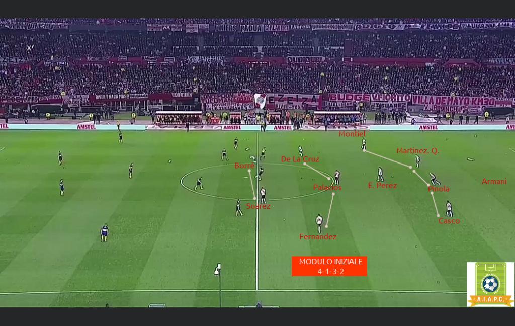 Sistema di gioco del River Plate di Marcelo Gallardo