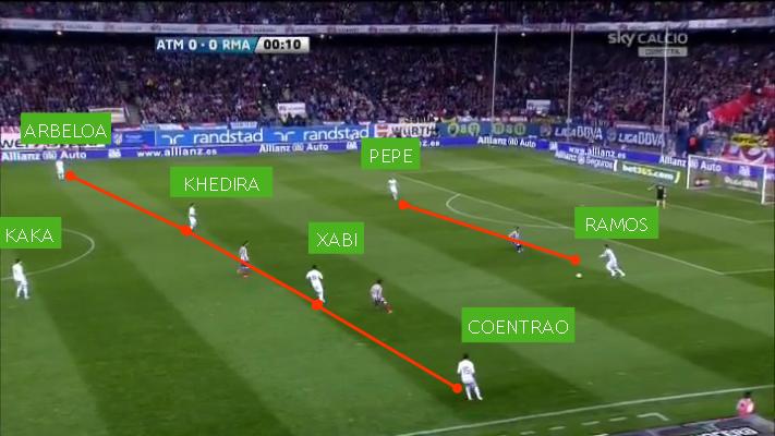 fase tattica di possesso del real madrid di josé mourinho