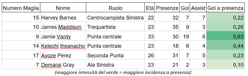 statistiche leicester city di brendan rodgers