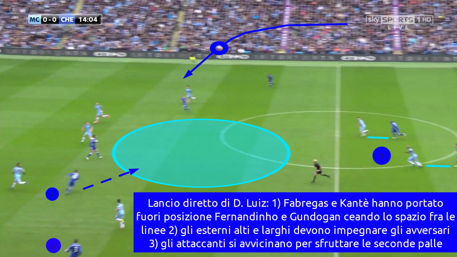 lancio lungo del chelsea di antonio conte con David Luiz