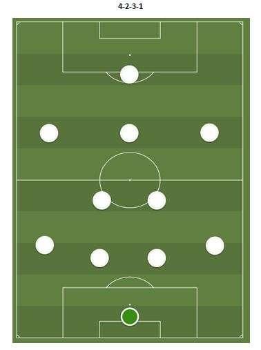 il 4-2-3-1 del Real Madrid di Zidane, Sistema di gioco, modulo di gioco