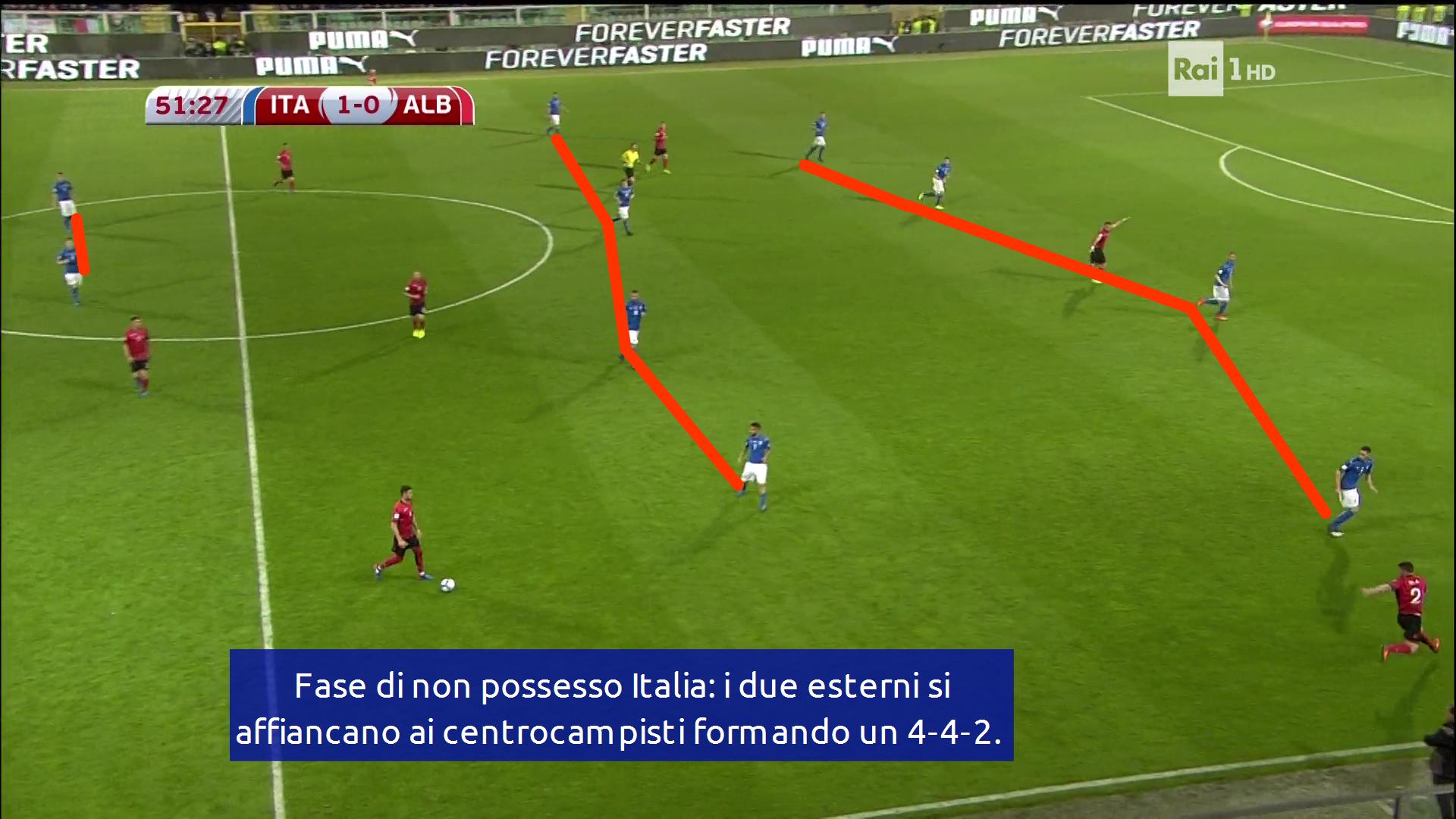 sistema di gioco difensivo dell'Italia di ventura