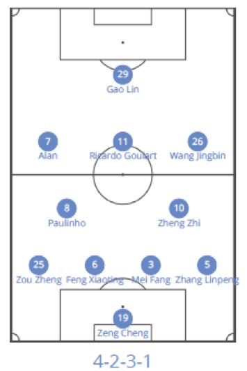 la formazione del guangzhou evergrande