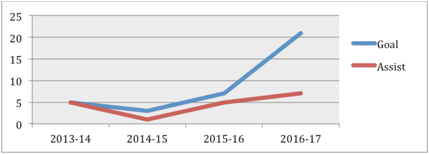 grafico carriera di werner