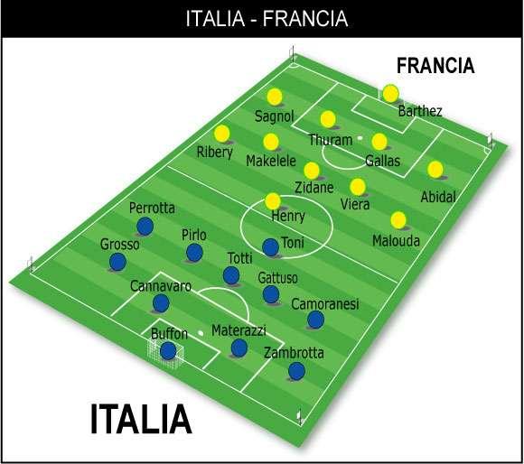 modulo dell'Italia