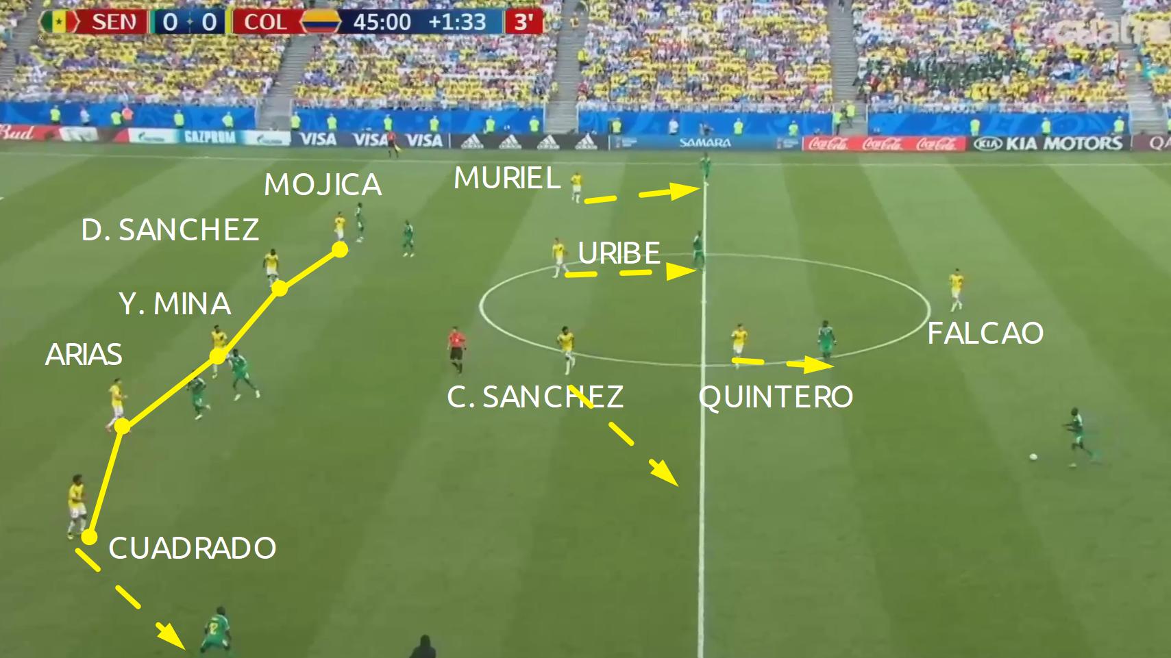 tattica della colombia in difesa