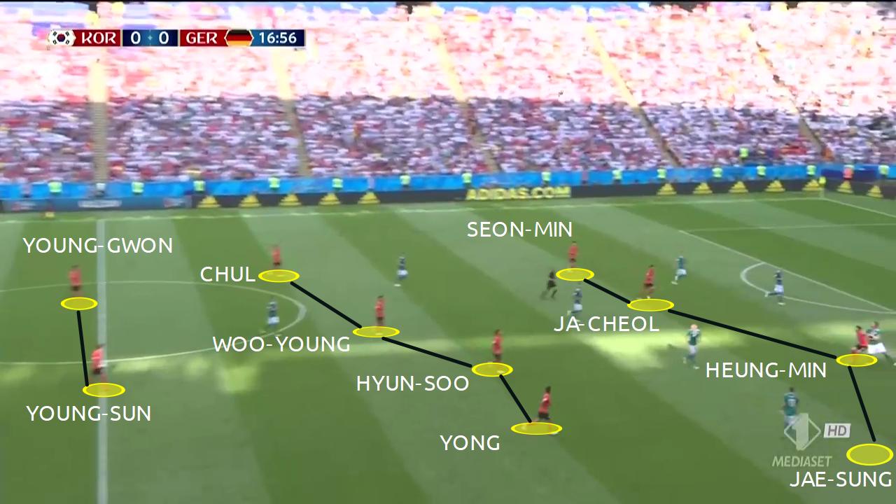 formazione della corea del sud