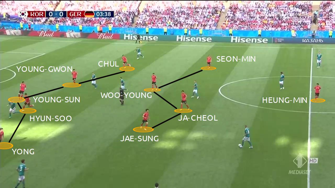 fase difensiva di non possesso della corea del sud