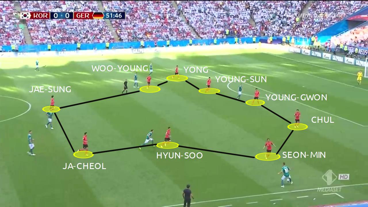 difesa della corea