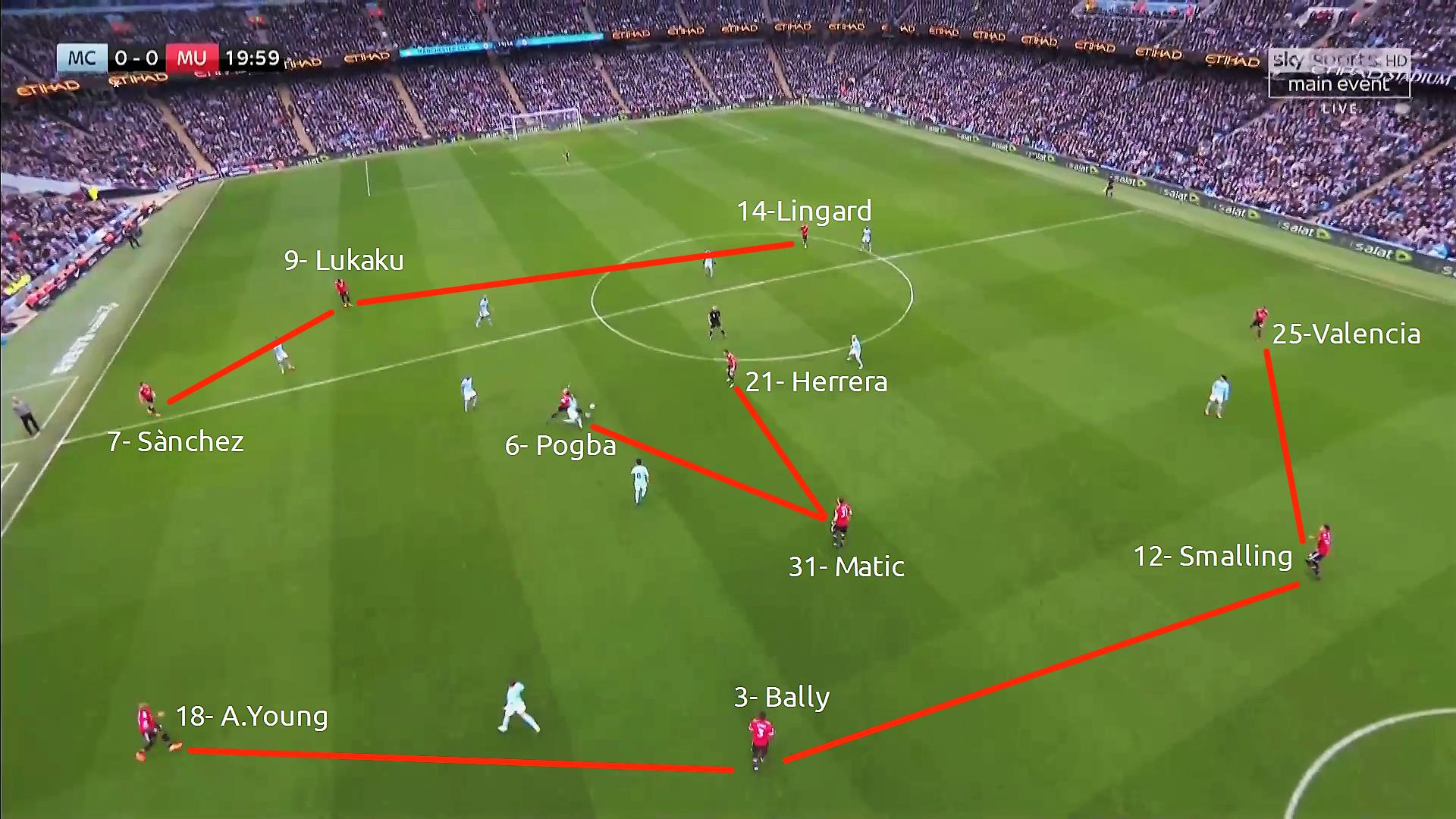 sistema di gioco del manchester united di mourinho