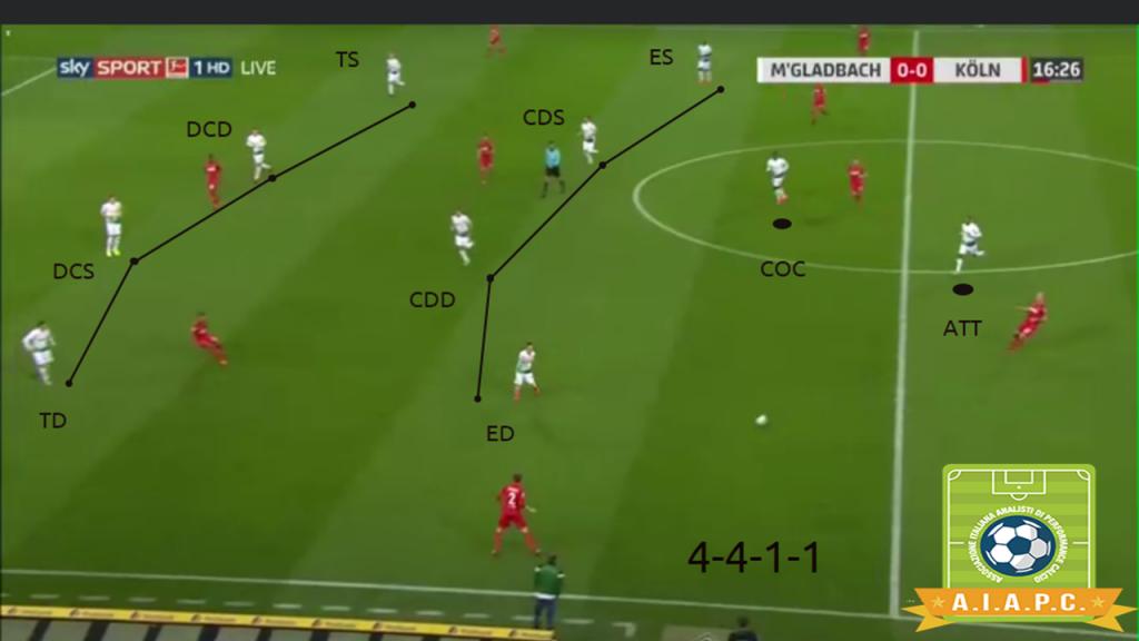 analisi tattica del borussia monchengladbach di marco rose e schieramento in fase difensiva con sistema di gioco e match analysis