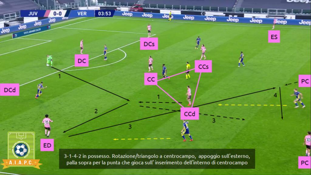 analisi tattica della juventus di pirlo con la fase di possesso e la costruzione in fase offensiva con sistemi di gioco e principi di gioco