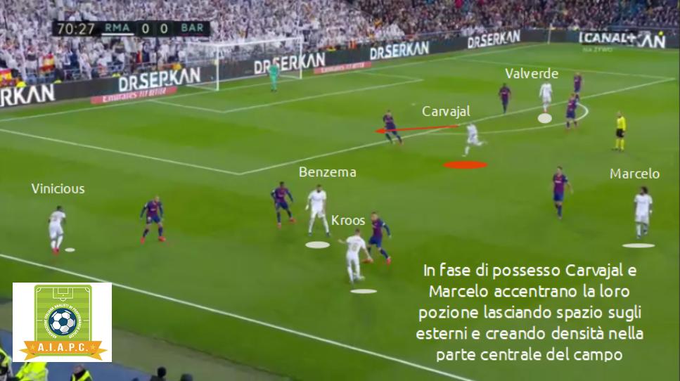 analisi tattica del real madrid di zidane in possesso con attacco alla linea costruzione e principi di gioco