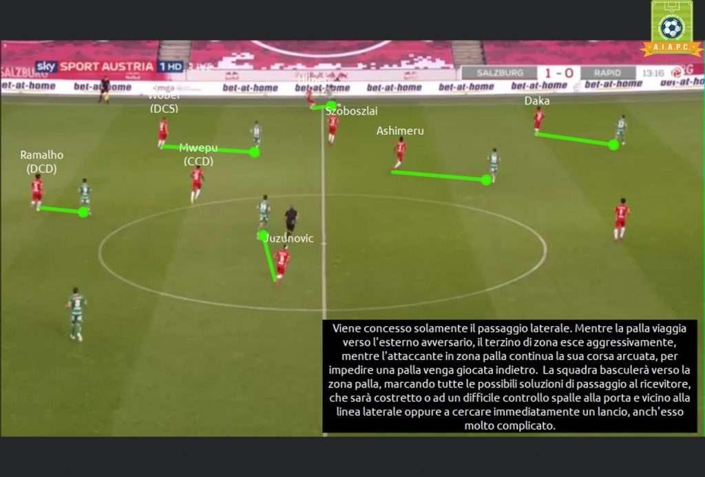 tattica del salisburgo di marsc' con uscita in pressing e principi di gioco e analisi con match analysis