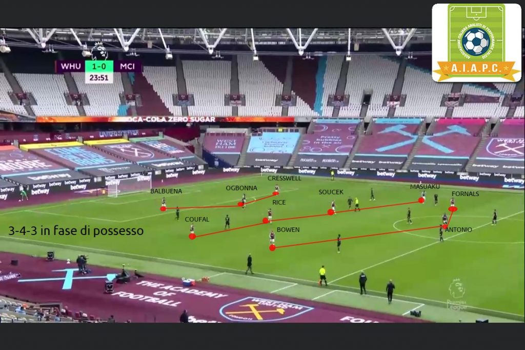 analisi tattica del west ham di moyes con team analysis e match analysis del modello di gioco con principi di gioco e statistiche per calciomercato e betting per performance analysis per corsi match analysis e corsi match analyst e xG di aiapc assoanalisti e tesseramento match analyst e fase di possesso o offensiva con costruzione