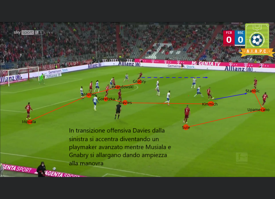 analisi tattica e match analysis del Bayern monaco di nagelsmann con team analysis e tactics e gioco con modello di gioco e statistiche e xG dei principi di gioco per corsi Match Analysis e corsi match analyst per tesseramento e ruolo match analyst di aiapc assoanalisti in fase di transizione e contropiede
